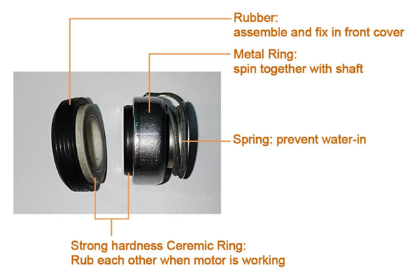 rubber structure of the waterproof brushless dc motor 65161