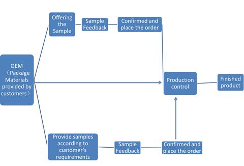 Computer Laptop Parts Manufacture OEM Production