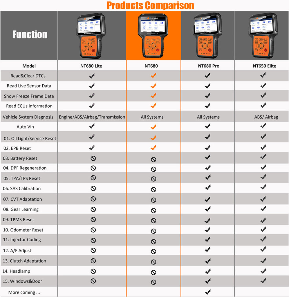 Foxwell NT680Lite NT680 NT680Pro NT650Elite Function Comparison