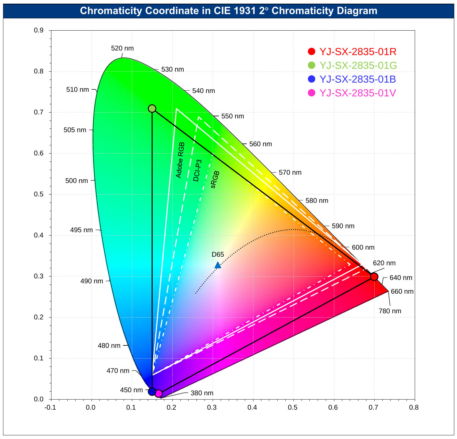 Coordinates of SpectrumX LEDs in CIE 1931 Chromaticity Diagram