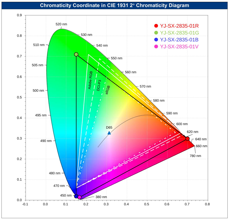 Coordinates of SpectrumX LEDs in CIE 1931 Chromaticity Diagram